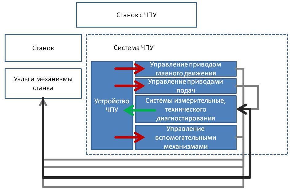 Контрольная работа: системы управления автоматизированным технологическим оборудованием - bestreferat.ru