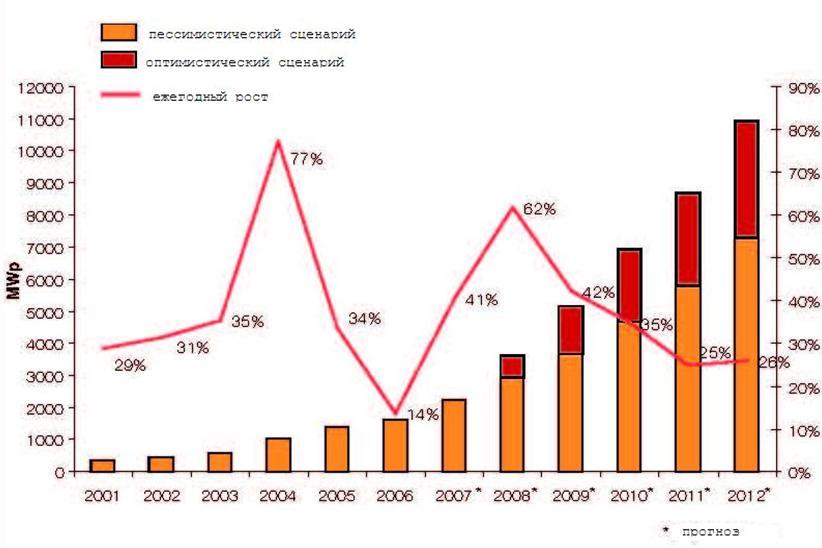 Состояние и перспективы развития солнечной энергетики в россии и мире.