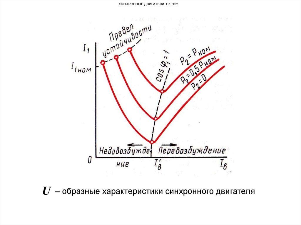 Синхронный реактивный двигатель