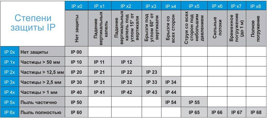 Расшифровка степеней защиты ip