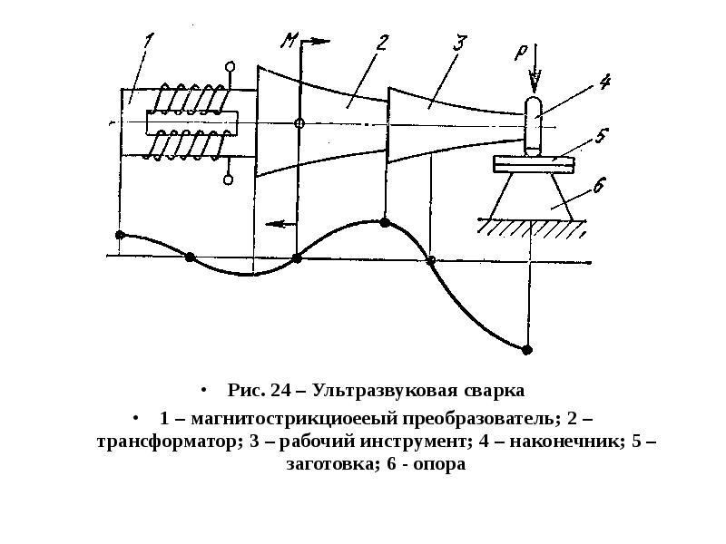 Технология ультразвуковой сварки