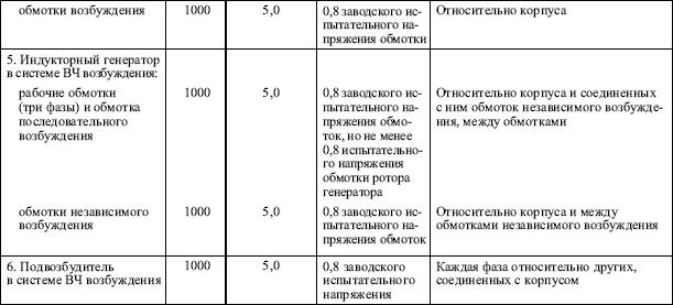 Испытание изоляции кабелей 0.4-6-10 кв