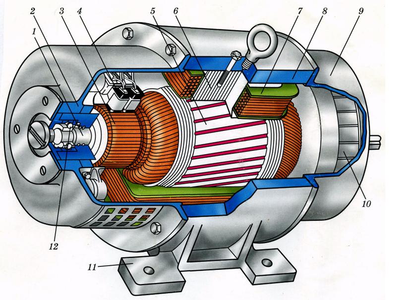 Машины переменного тока: устройство, принцип работы, применение