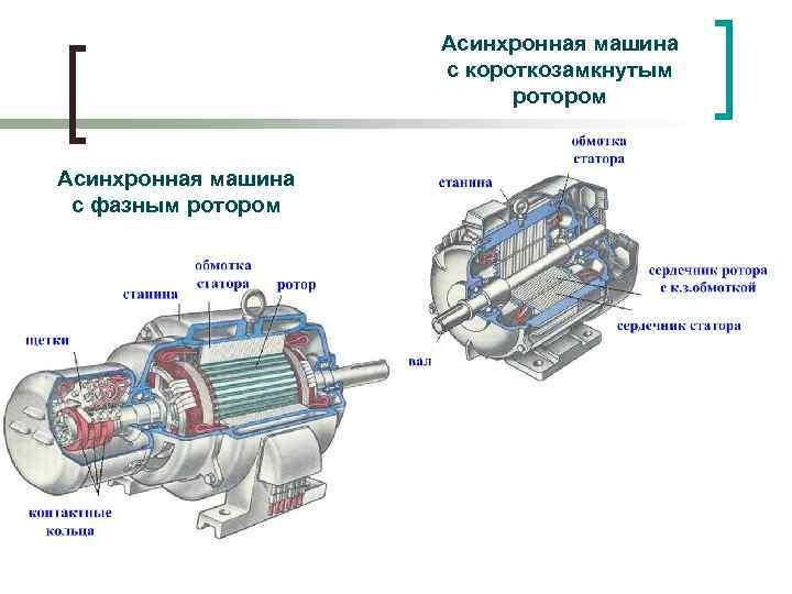 § 262. индукционная машина двойного питания