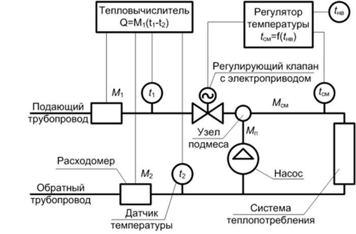 Применение нейронных сетей в качестве регулятора в двухконтурных системах автоматического регулирования