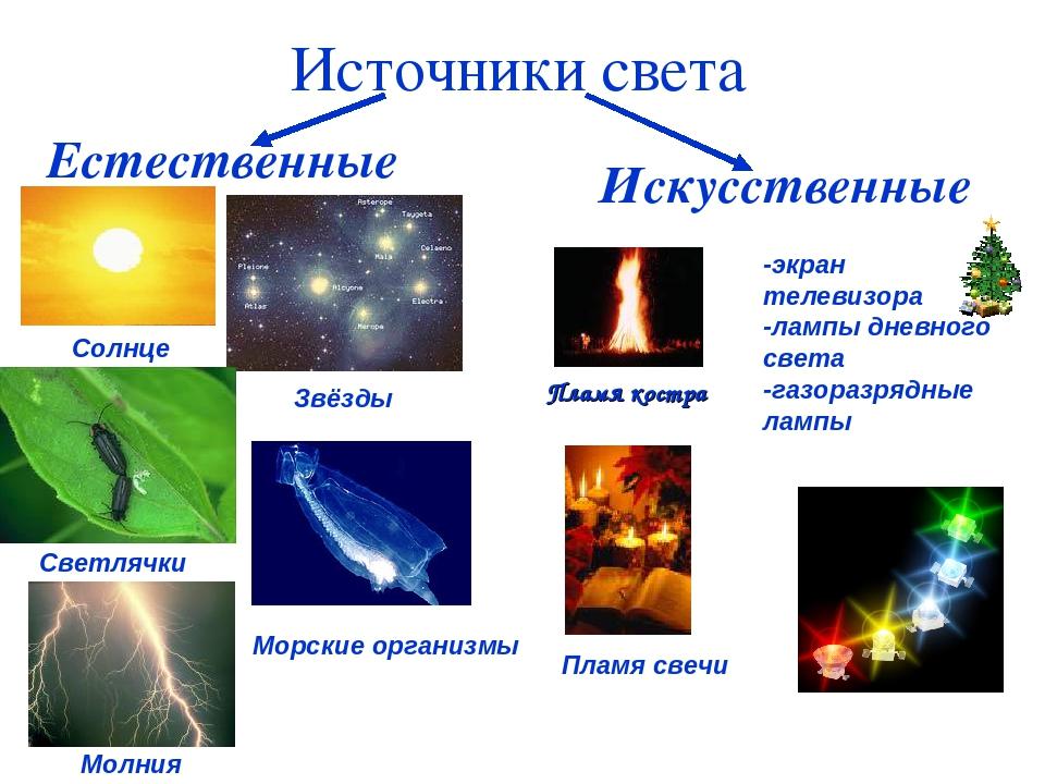 Линейные и точечные источники света