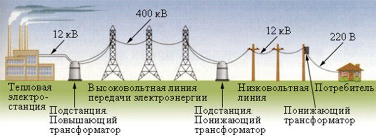 Санитарная зона лэп. влияние электромагнитных полей на человека