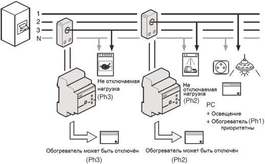 Модульные приборы разные