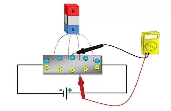 В чем разница между измерением тока и определением положения с помощью датчика холла?