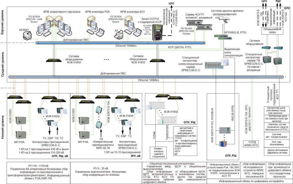 Система телемеханики трубопроводного транспорта , транспортировка нефти и нефтепродуктов, решения по направлениям, инжиниринг, компания элеси: промышленная автоматизация технологических процессов