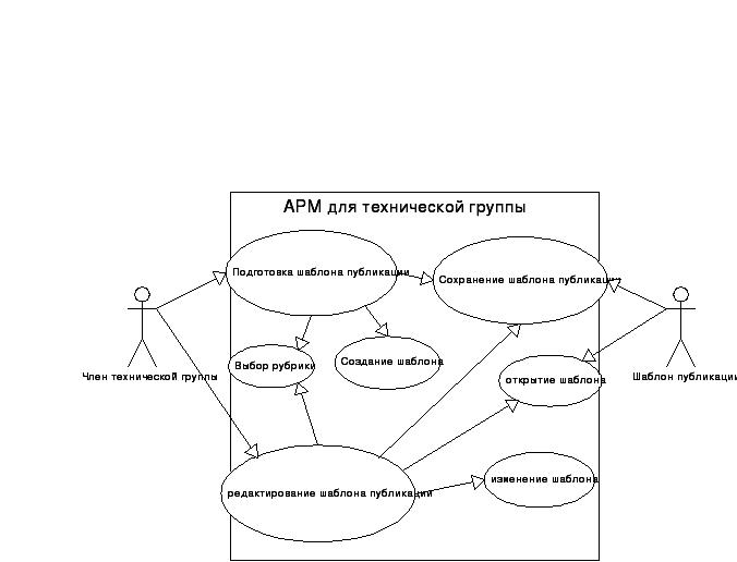 Глава 10 диаграмма компонентов (component diagram). «самоучитель uml» | леоненков александр