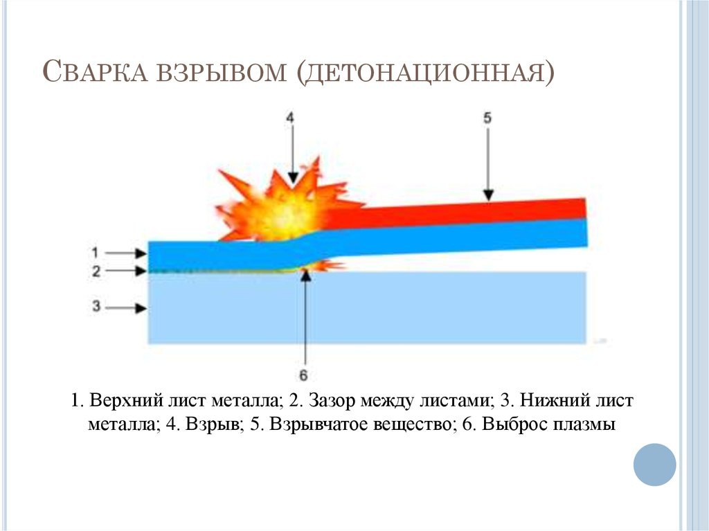 Сварка взрывом | сварка и сварщик