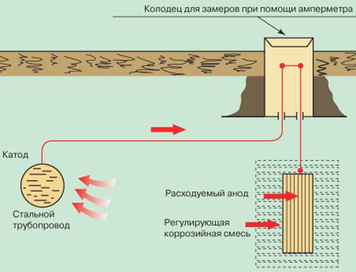 Что такое блуждающие токи и как от них избавиться?