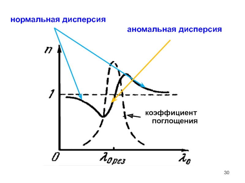 Измерение параметров качества элетрической изоляции