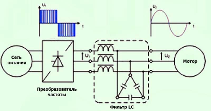 § 261. синхронноиндукционный двигатель с автоматическим регулированием cos φ 1.