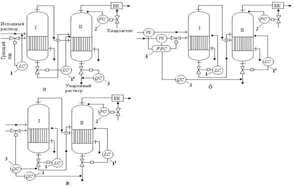 Регулирование основных технологических параметров. структурные схемы объекта регулирования проектирование схемы контура регулирования заданного технологического параметра