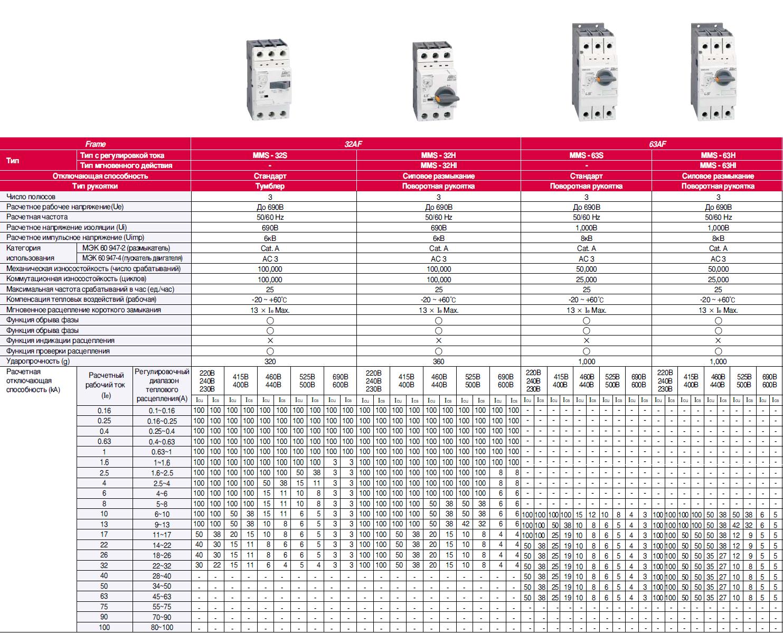 Автоматическая защита электродвигателей от перегрузки и других аварийных режимов, тепловые, токовые и релейные устройства