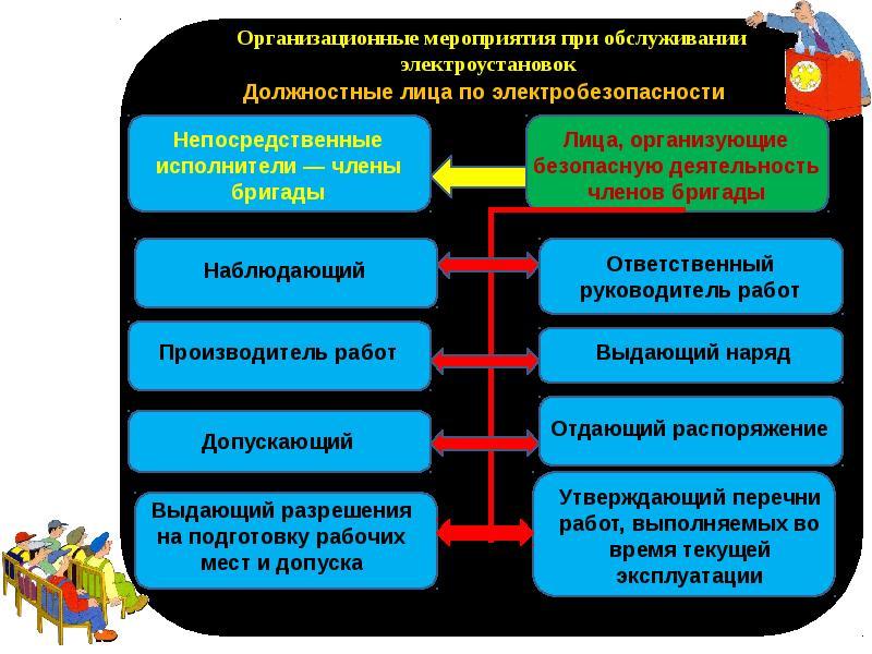 Организация работ в электроустановках