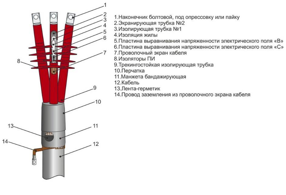 Соединения и заделки кабелей / пуэ 7 / библиотека / элек.ру