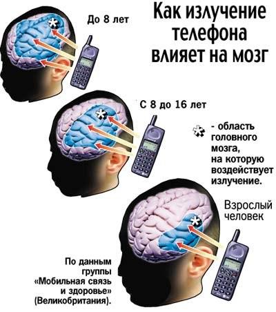 Что такое электромагнитное излучение и как оно влияет на человека