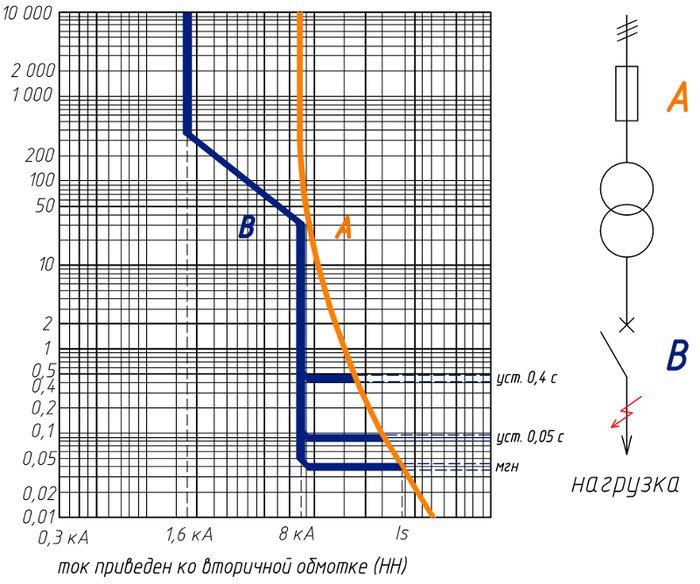 Примеры выбора плавких предохранителей и автоматических выключателей