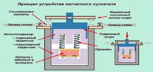 Ремонт магнитных пускателей