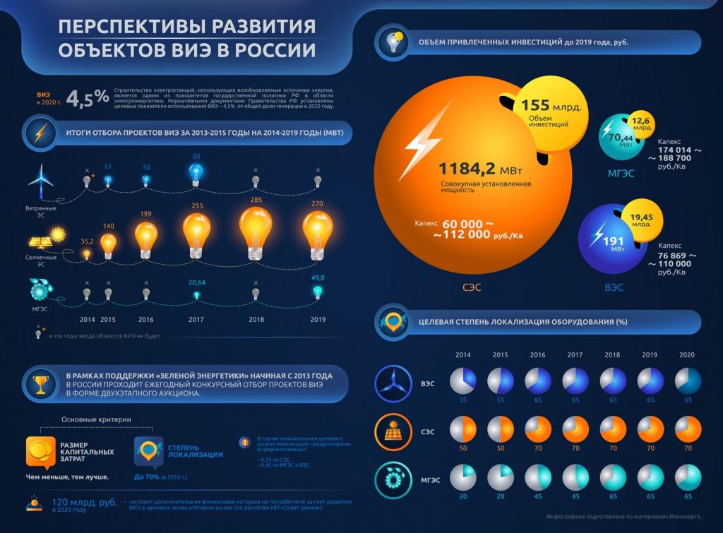 Альтернативная энергетика для бизнеса как средство оптимизации расходов