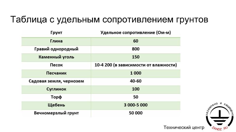 Как рассчитать удельное сопротивление грунта