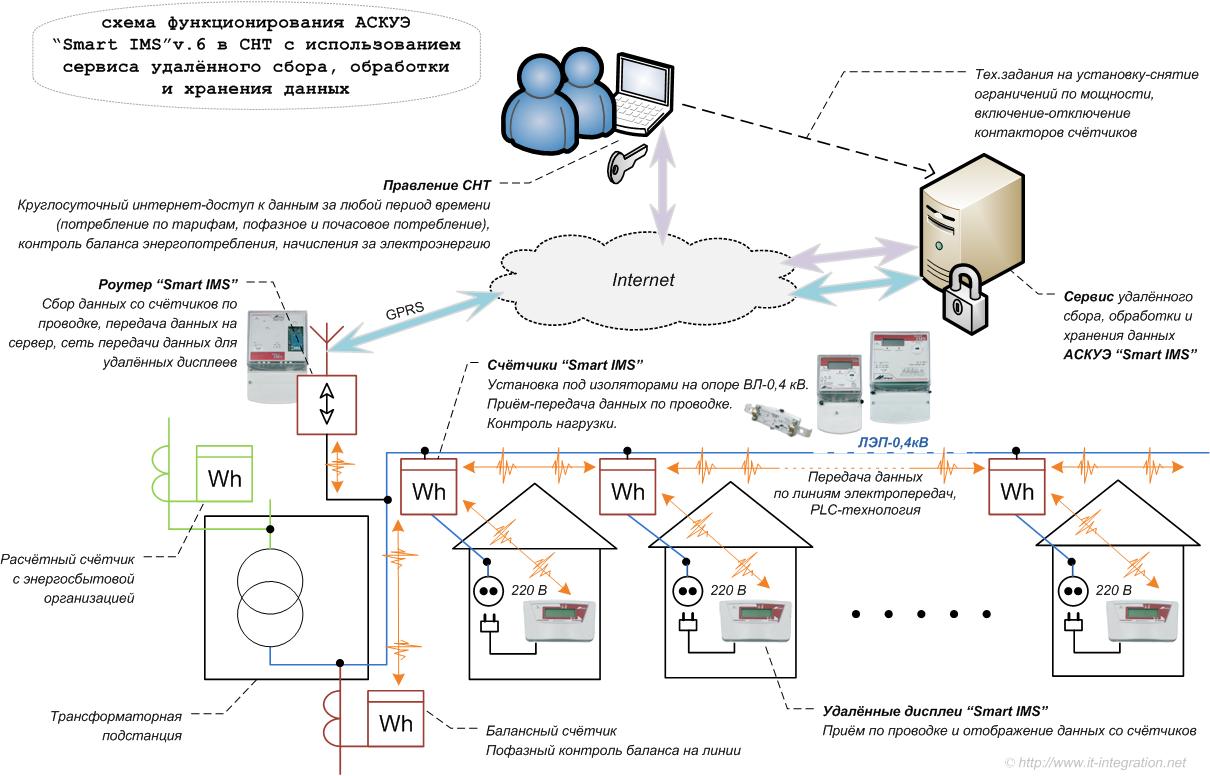 """Система автоматизированная информационно-измерительная коммерческого учета электрической энергии и мощности аиис куэ """"иристон-1"""""""