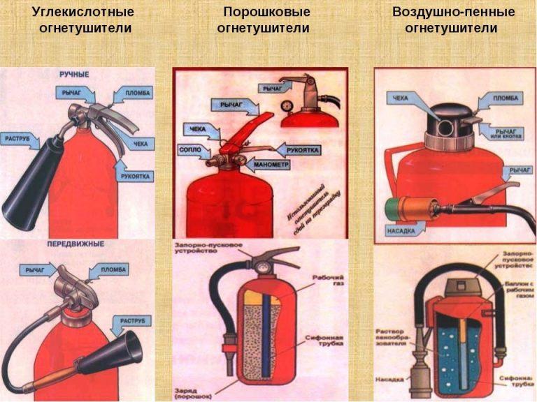 Углекислотный огнетушитель назначение и правила пользования