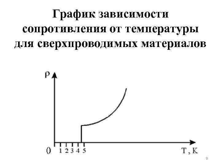 Зависимость сопротивления металлов от температуры. сверхпроводимость. закон видемана-франца