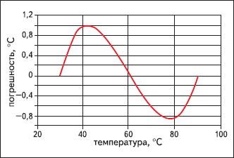 Способ линеаризации характеристик нелинейных датчиков и устройство для его осуществления