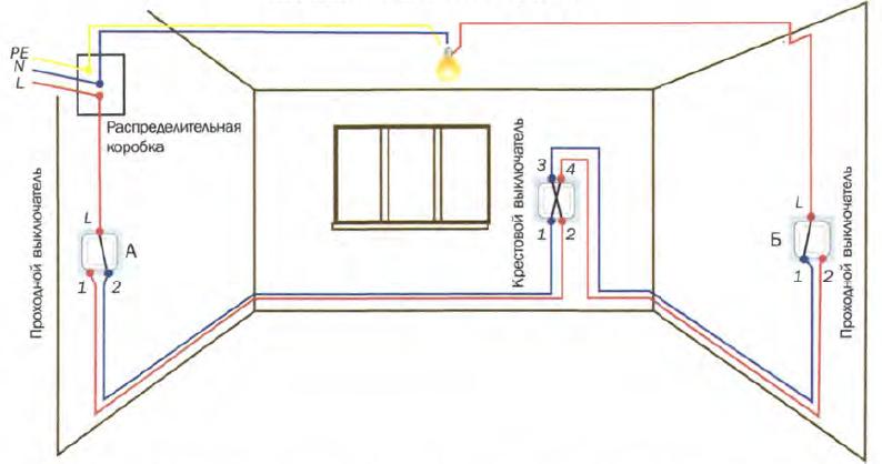 Электрификация дачи: выбираем кабель для устройства проводки