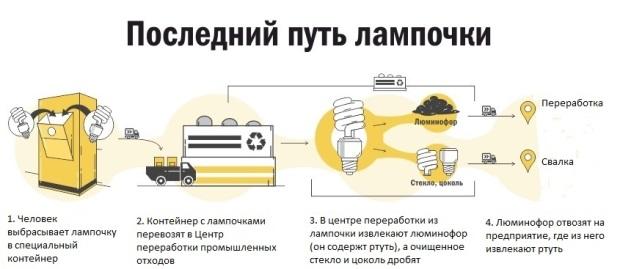 Как происходит процесс утилизации старых аккумуляторов