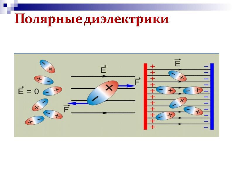 Электростатика: элементы учебной физики
