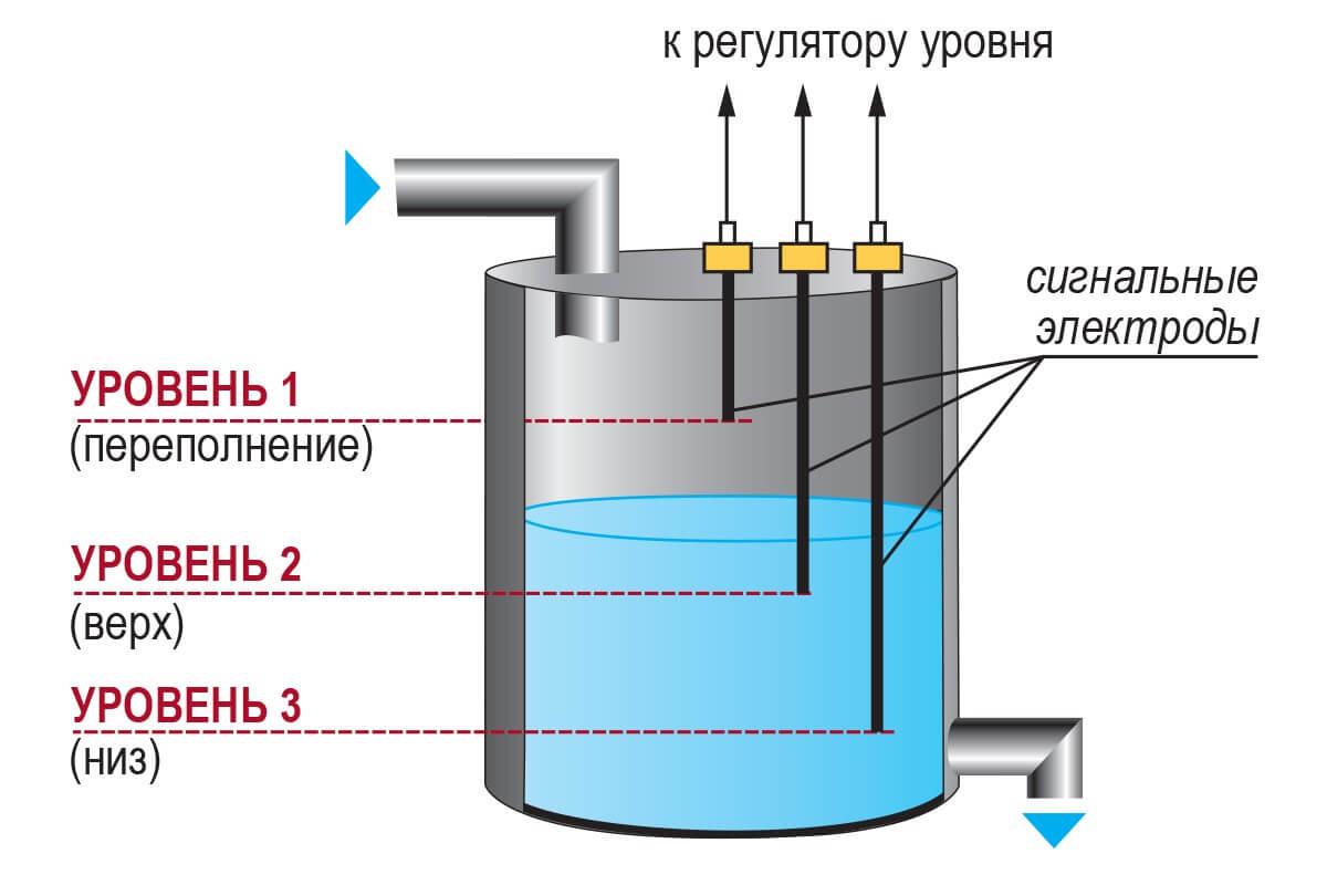 Кондуктометрические датчики уровня жидкости, устройство, принцип работы и область применения