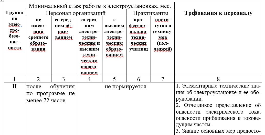 Виды персонала по электробезопасности: категории и определение