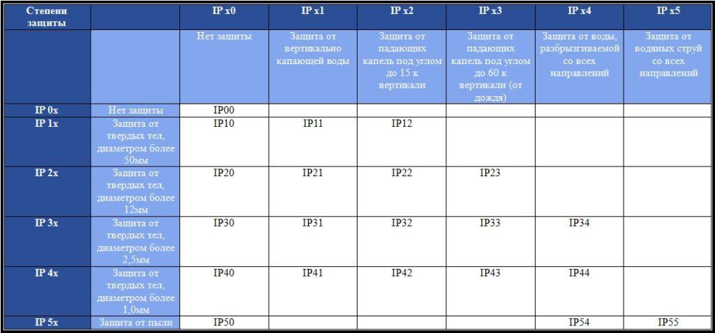 Степень защиты ip – расшифровка обозначений, наиболее распространенные значения пыле - и влагозащиты оборудования » elektri4estwo.ru – информационный портал для электриков