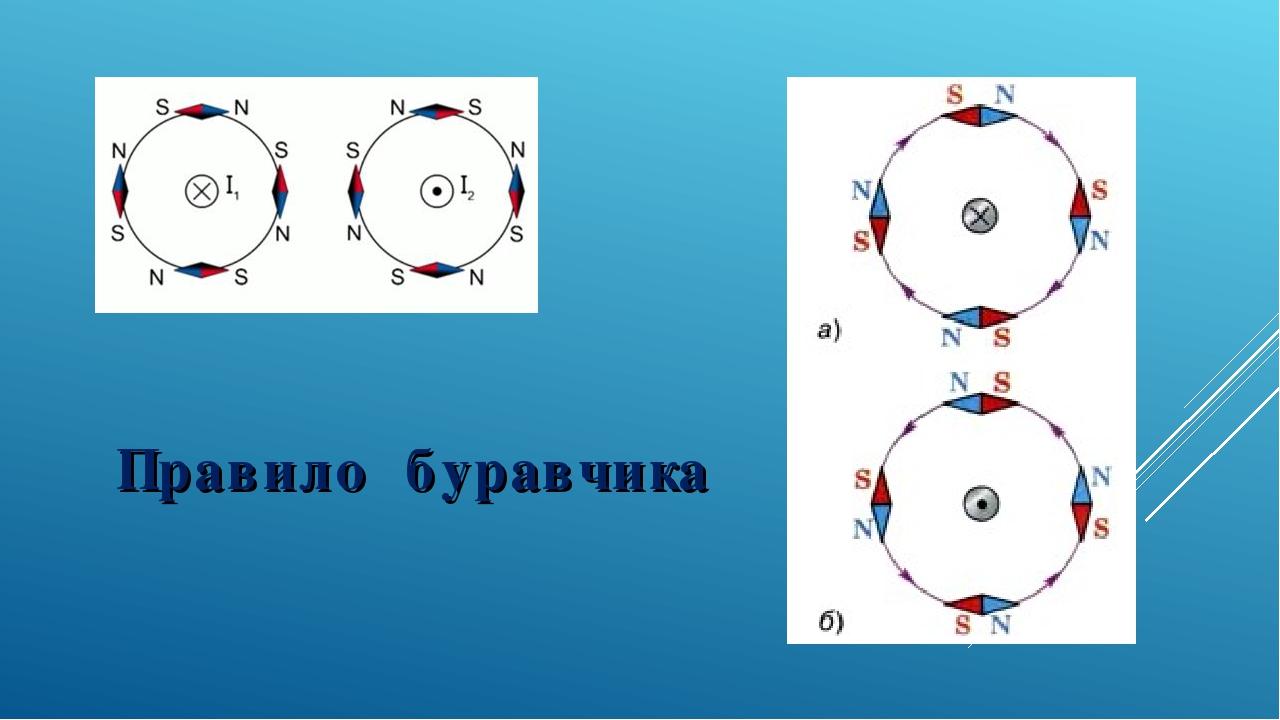 Как работает правило буравчика в электротехнике