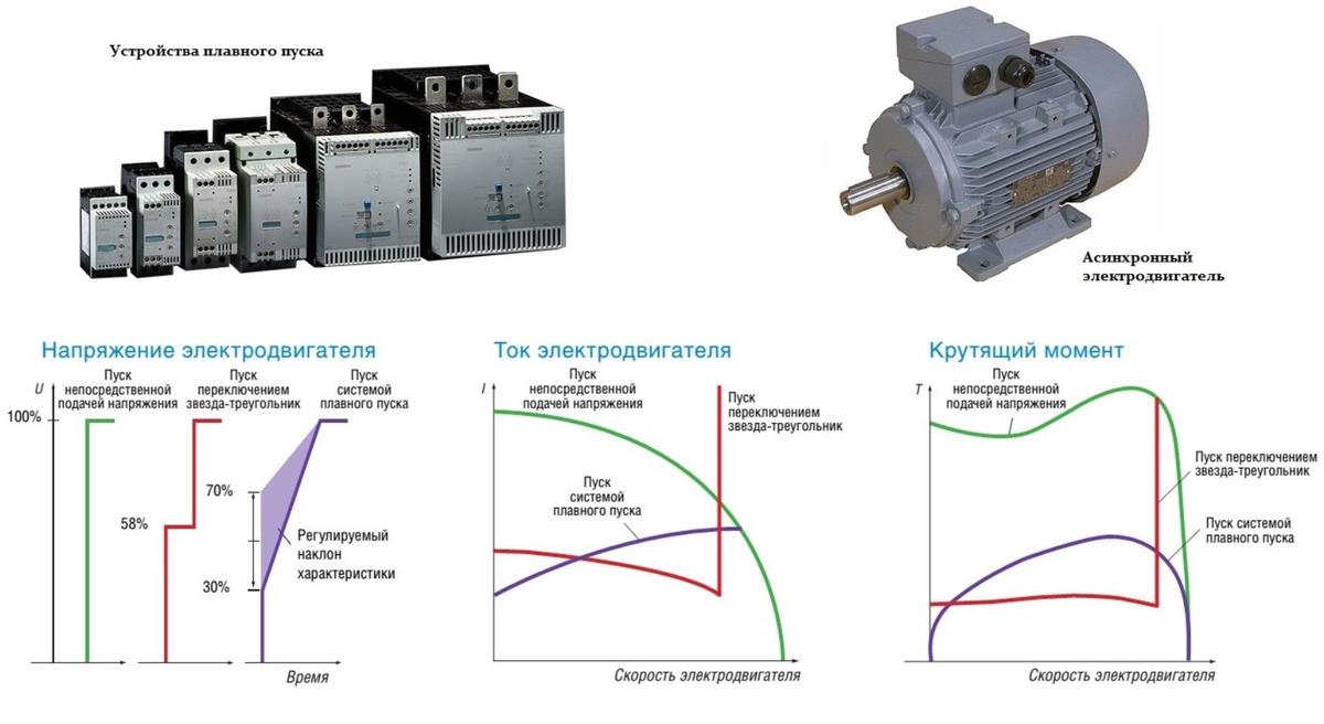 Как выбрать устройство плавного пуска для электродвигателя