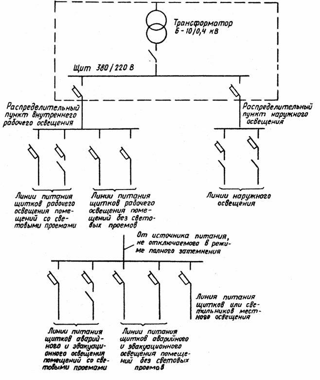 Схемы аварийного освещения