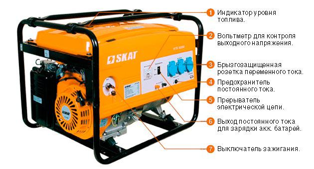 Инверсный генератор. инверторный генератор — как устроен и работает. основные узлы генератора