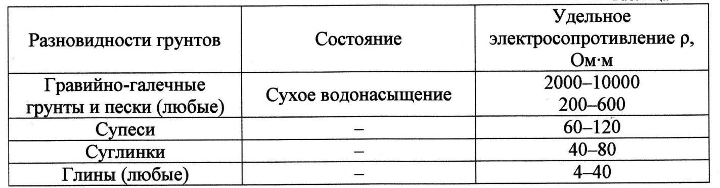 Сопротивление грунта – практическое руководство как определить основной параметр (75 фото)