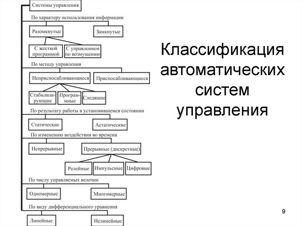 Лекция тема общие сведения об автоматических системах, функциях и параметрах элементов автоматики            -читальный зал