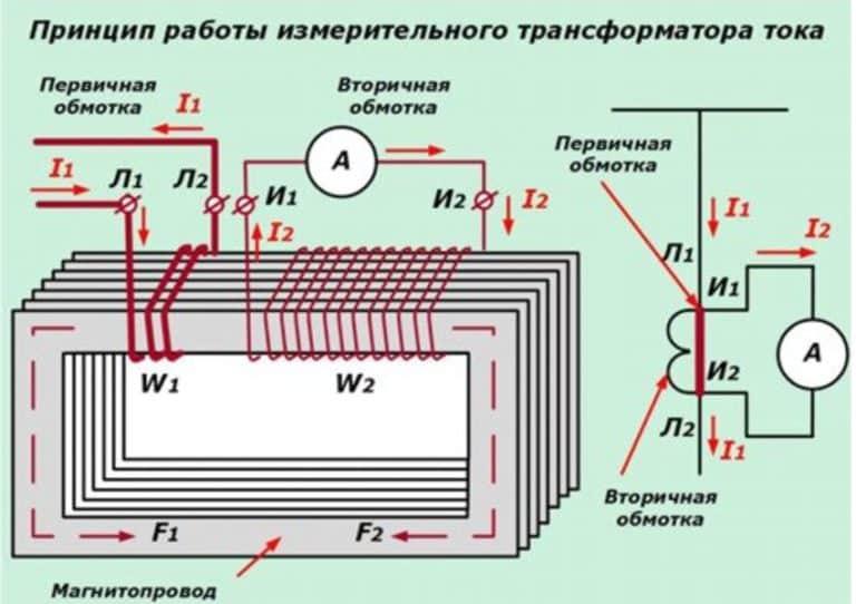 Высоковольтные вакуумные выключатели — устройство и принцип работы