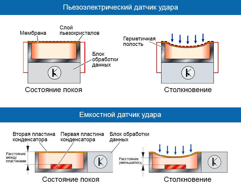 Что такое пьезоэлектрический эффект