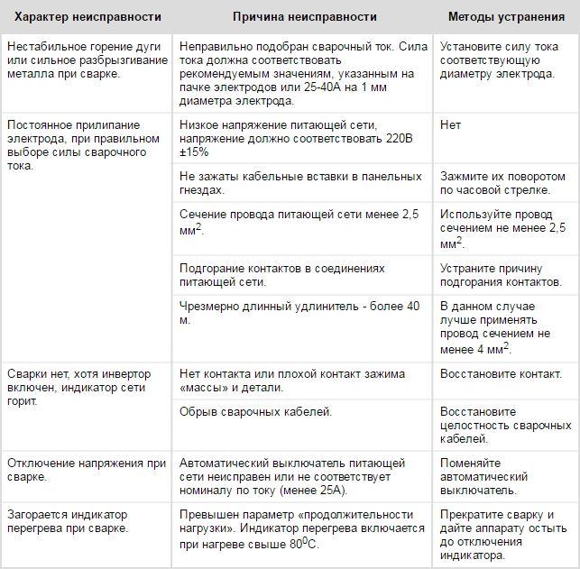 Переходные процессы в трансформаторах