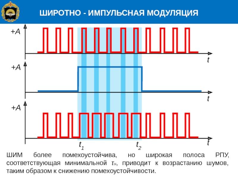 Шим-регулятор. широтно-импульсная модуляция. схема