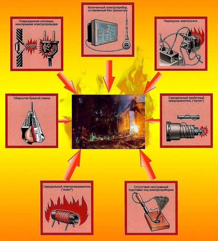 Электронагревательные приборы: правила эксплуатации, пожарная безопасность при эксплуатации