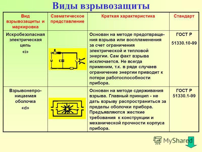 Взрывозащищённые светильники — безопасная и эффективная работа любого предприятия / статьи и обзоры / элек.ру